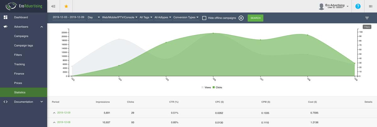 performance statistics